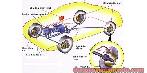 Hệ thống phanh thủy lực